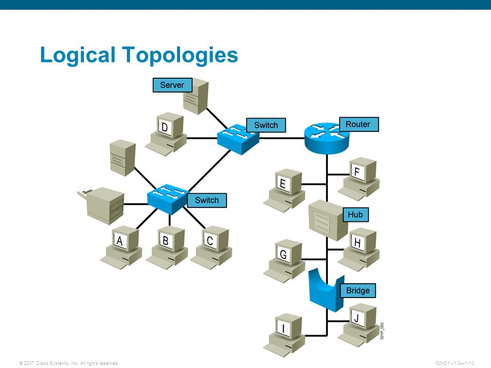 © 2007 Cisco Systems, Inc. All rights reserved.ICND1 v1.0—1-10 Logical Topologies