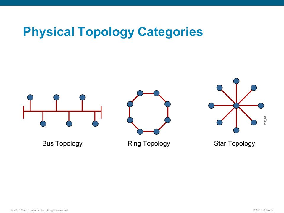 © 2007 Cisco Systems, Inc. All rights reserved.ICND1 v1.0—1-9 Physical Topology Categories