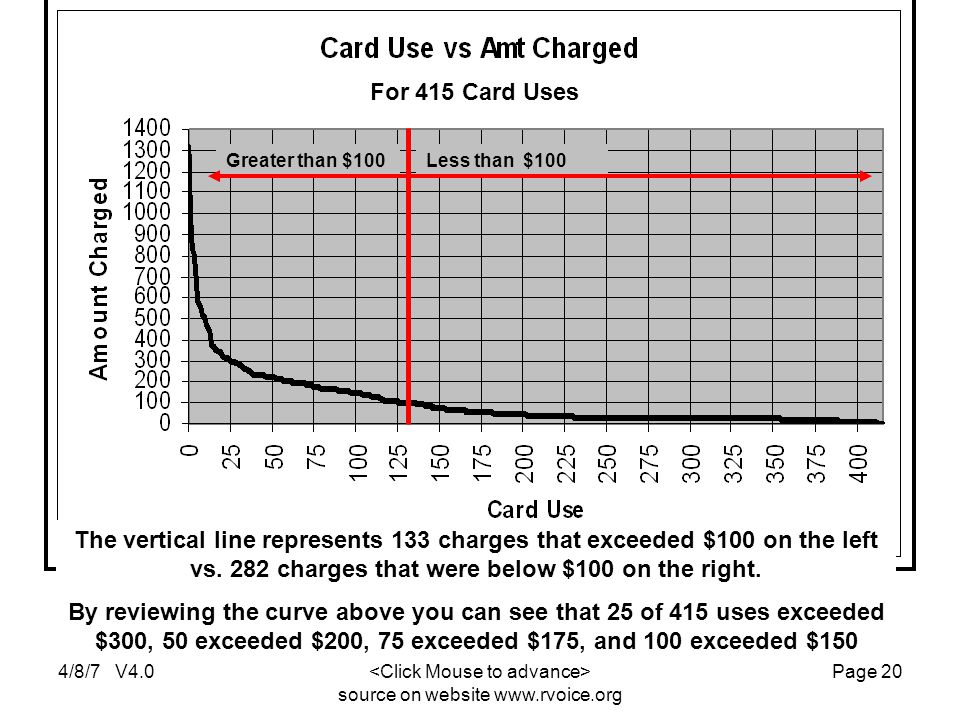 4/8/7 V4.0 source on website www.rvoice.org Page 20 The vertical line represents 133 charges that exceeded $100 on the left vs.