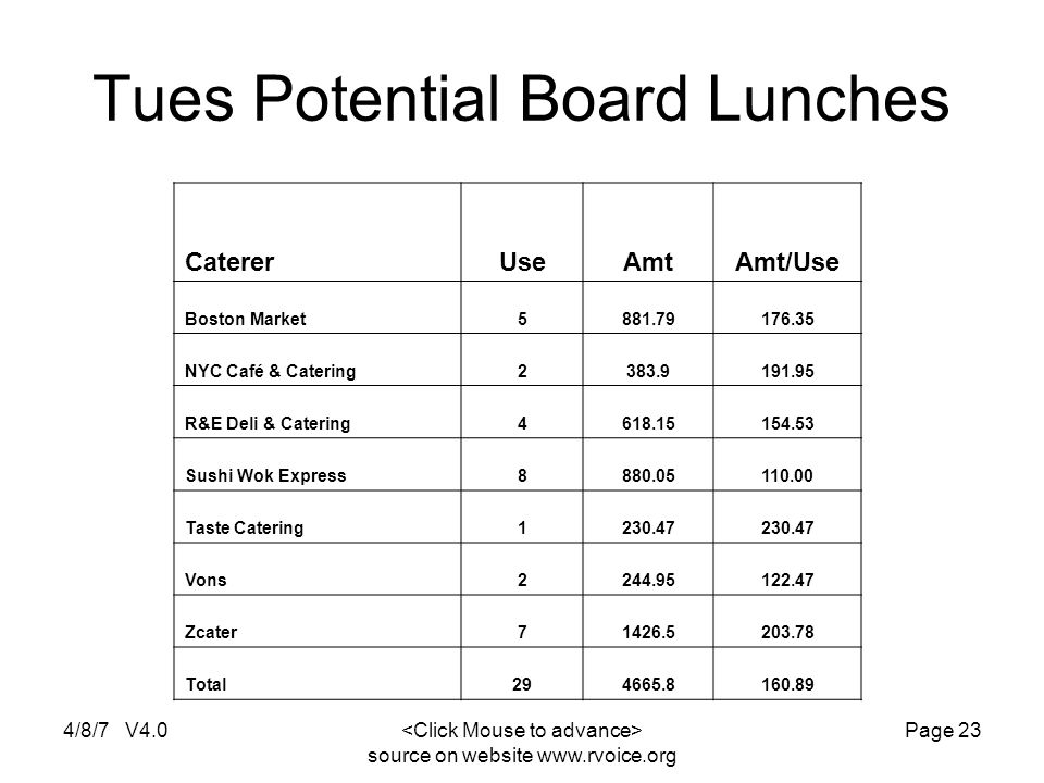 4/8/7 V4.0 source on website www.rvoice.org Page 23 Tues Potential Board Lunches CatererUseAmtAmt/Use Boston Market5881.79176.35 NYC Café & Catering2383.9191.95 R&E Deli & Catering4618.15154.53 Sushi Wok Express8880.05110.00 Taste Catering1230.47 Vons2244.95122.47 Zcater71426.5203.78 Total294665.8160.89