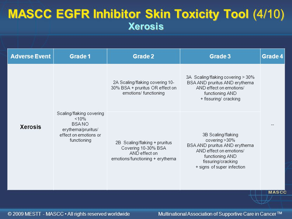 MASCC EGFR Inhibitor Skin Toxicity Tool (4/10) Xerosis Adverse EventGrade 1Grade 2Grade 3Grade 4 Xerosis Scaling/flaking covering <10% BSA NO erythema