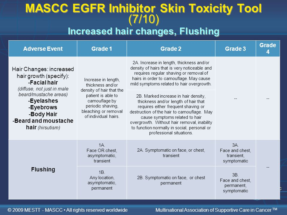MASCC EGFR Inhibitor Skin Toxicity Tool (7/10) Increased hair changes, Flushing Adverse EventGrade 1Grade 2Grade 3 Grade 4 Hair Changes: increased hair growth (specify): -Facial hair (diffuse, not just in male beard/mustache areas) -Eyelashes -Eyebrows -Body Hair -Beard and moustache hair (hirsutism) Increase in length, thickness and/or density of hair that the patient is able to camouflage by periodic shaving, bleaching or removal of individual hairs.