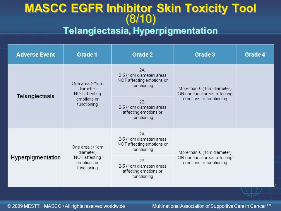 MASCC EGFR Inhibitor Skin Toxicity Tool (8/10) Telangiectasia, Hyperpigmentation Adverse EventGrade 1Grade 2Grade 3Grade 4 Telangiectasia One area (<1