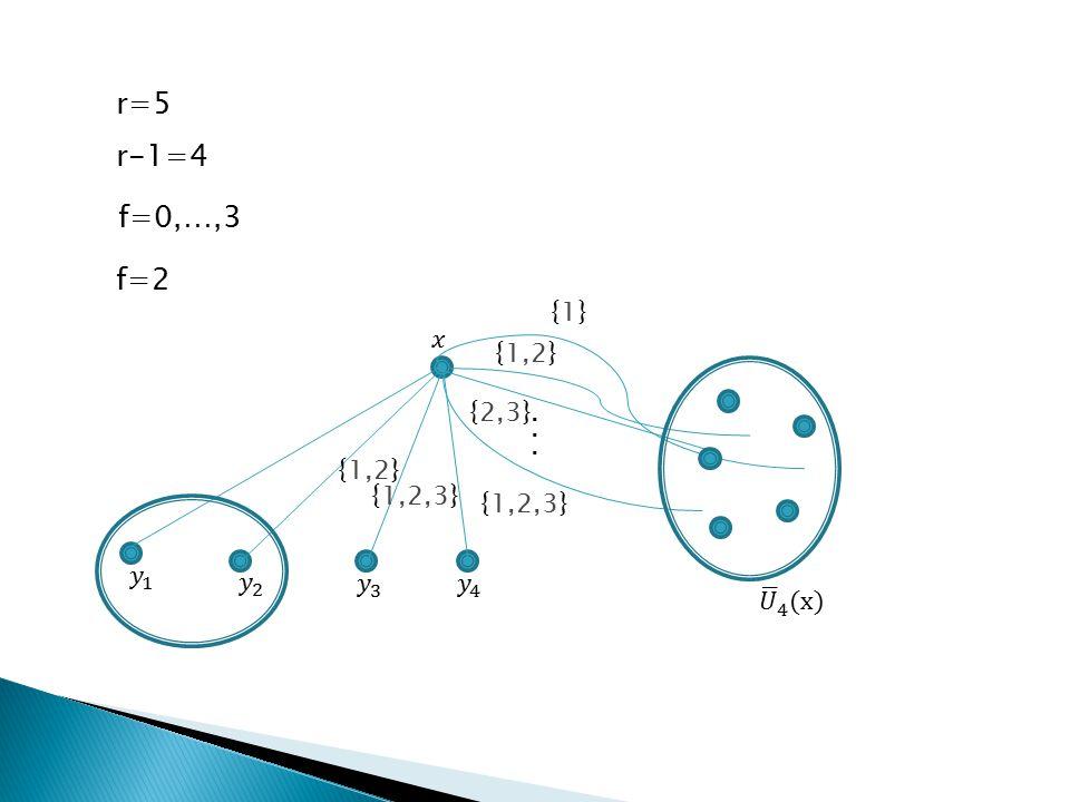 f=2 {1,2} {1,2,3} {2,3} {1}{1} {1,2,3} {1,2}... r=5 r-1=4 f=0,…,3