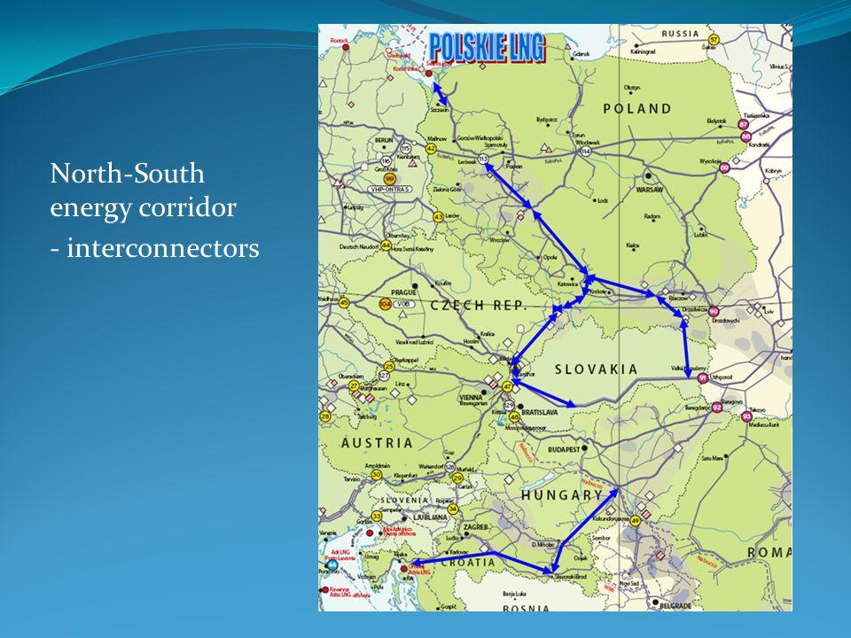 North-South energy corridor - interconnectors