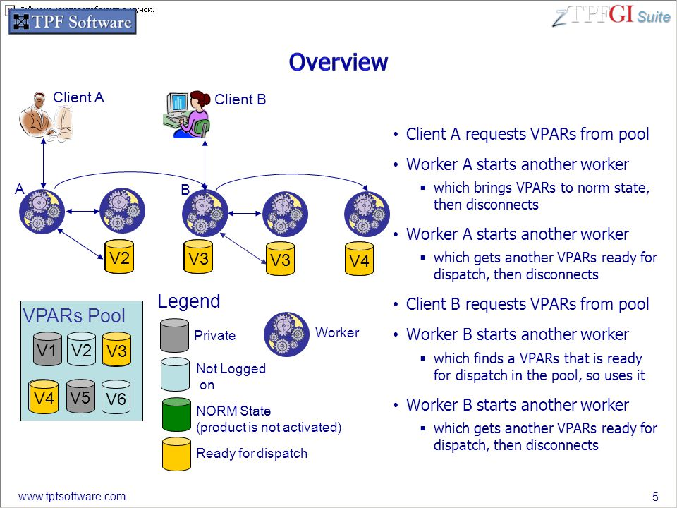 Suite www.tpfsoftware.com Client A requests VPARs from pool Worker A starts another worker  which brings VPARs to norm state, then disconnects Worker A starts another worker  which gets another VPARs ready for dispatch, then disconnects Client B requests VPARs from pool Worker B starts another worker  which finds a VPARs that is ready for dispatch in the pool, so uses it Worker B starts another worker  which gets another VPARs ready for dispatch, then disconnects 5 VPARs Pool V2 V4 V2 V5 V6 V3 V1 V2 V3 V4 Private Not Logged on NORM State (product is not activated) Ready for dispatch V2 Legend Client A Worker V3V4 V3 Client B A B