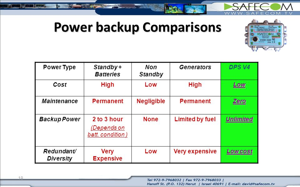18 Power backup Comparisons DPS V4GeneratorsNon Standby Standby + Batteries Power Type LowHighLowHighCost ZeroPermanentNegligiblePermanentMaintenance