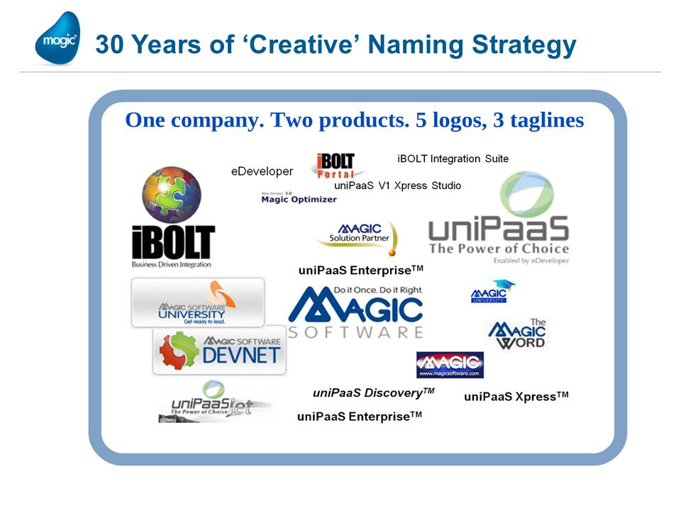 30 Years of 'Creative' Naming Strategy