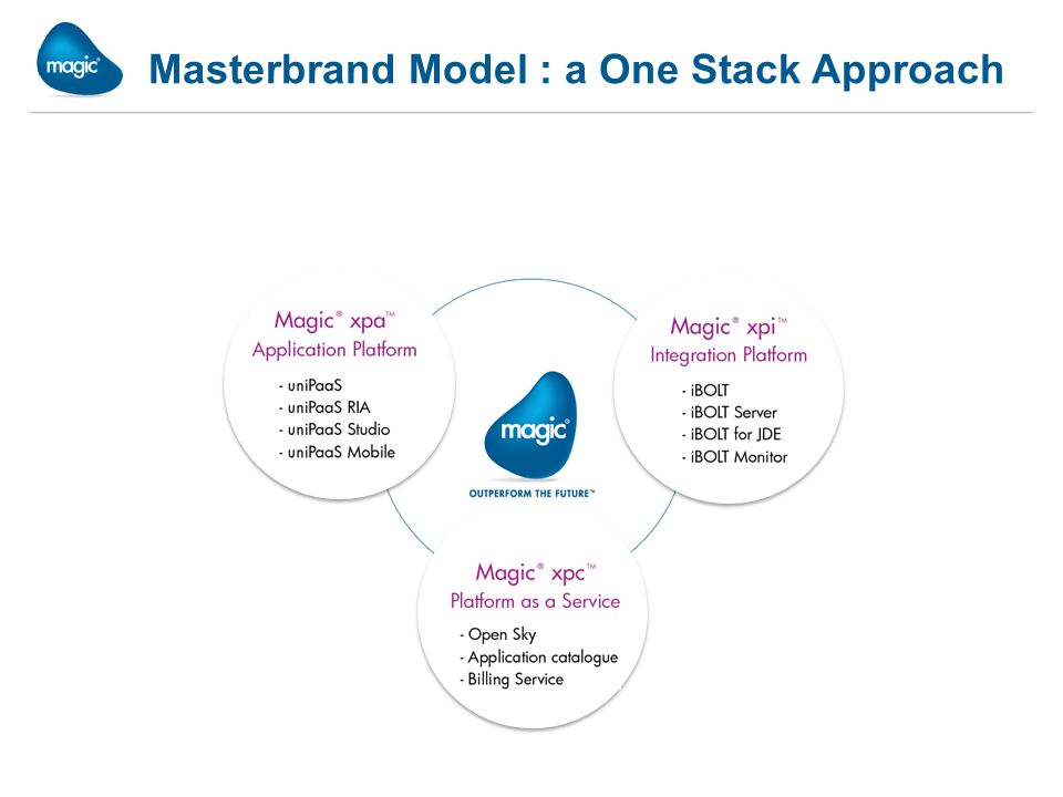 Masterbrand Model : a One Stack Approach