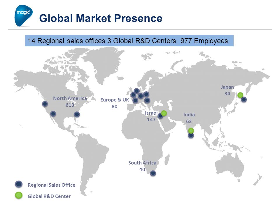 Global Market Presence 14 Regional Sales Offices, 3 Global R&D Centers, 977 Employees North America 613 Europe & UK 80 Israel 147 South Africa 40 India 63 Japan 34 Regional Sales Office Global R&D Center 14 Regional sales offices 3 Global R&D Centers 977 Employees