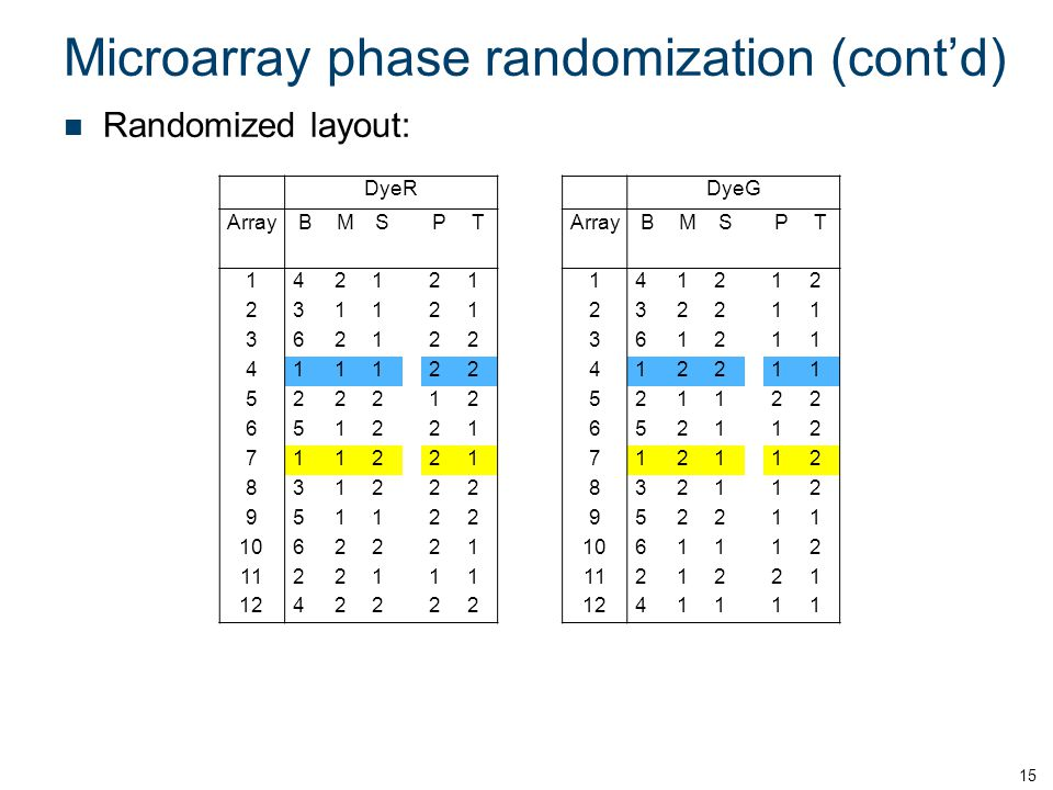 Microarray phase randomization (cont'd) Randomized layout: 15 DyeRDyeG ArrayBMSPT BMSPT 142121141212 231121232211 362122361211 411122412211 5222125211