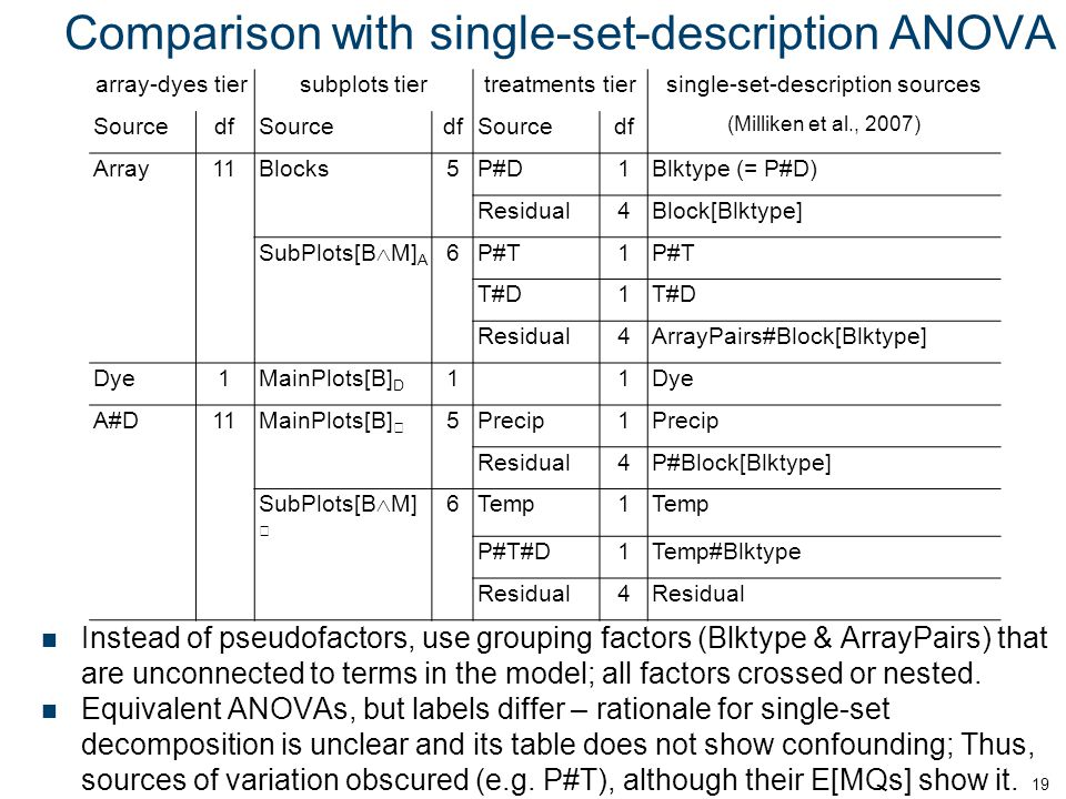 Comparison with single-set-description ANOVA Instead of pseudofactors, use grouping factors (Blktype & ArrayPairs) that are unconnected to terms in the model; all factors crossed or nested.