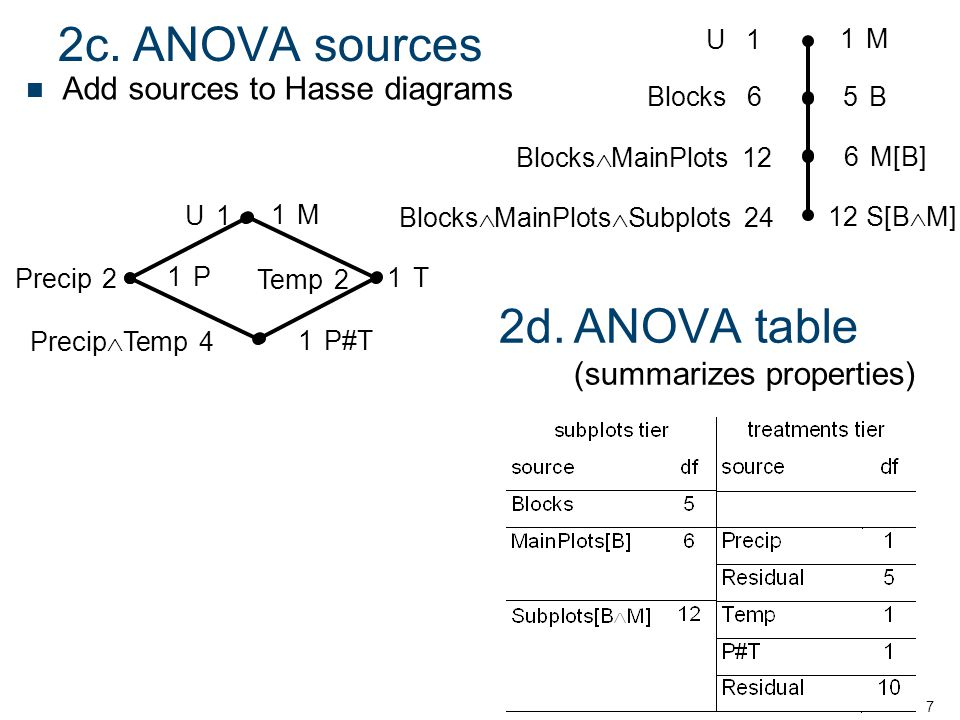2c.ANOVA sources 2d.ANOVA table (summarizes properties) 7 Add sources to Hasse diagrams 1P1P 1T1T 1P#T 1M1M Precip2 Temp2 Precip  Temp 4 U1U1 Blocks6