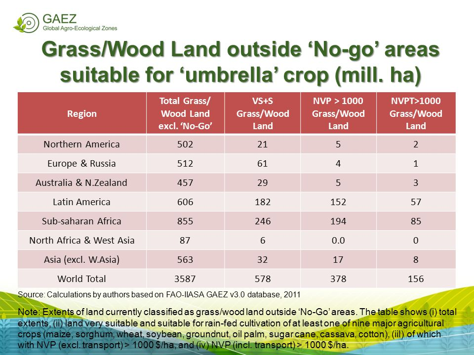 Region Total Grass/ Wood Land excl. 'No-Go' VS+S Grass/Wood Land NVP > 1000 Grass/Wood Land NVPT>1000 Grass/Wood Land Northern America5022152 Europe &