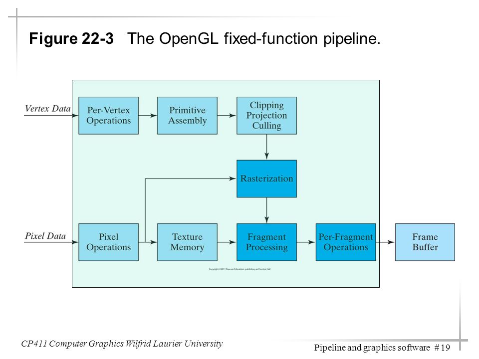 CP411 Computer Graphics Wilfrid Laurier University Pipeline and graphics software # 19 Figure 22-3 The OpenGL fixed-function pipeline.