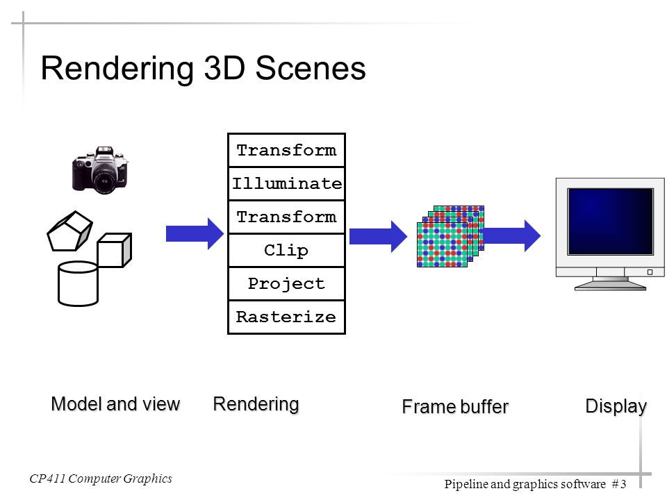 CP411 Computer Graphics Pipeline and graphics software # 3 Rendering 3D Scenes Model and view Transform Illuminate Transform Clip Project Rasterize Re