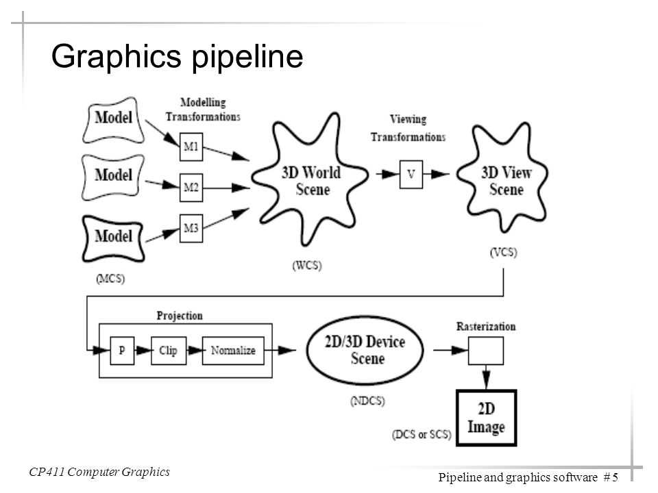 CP411 Computer Graphics Pipeline and graphics software # 5 Graphics pipeline