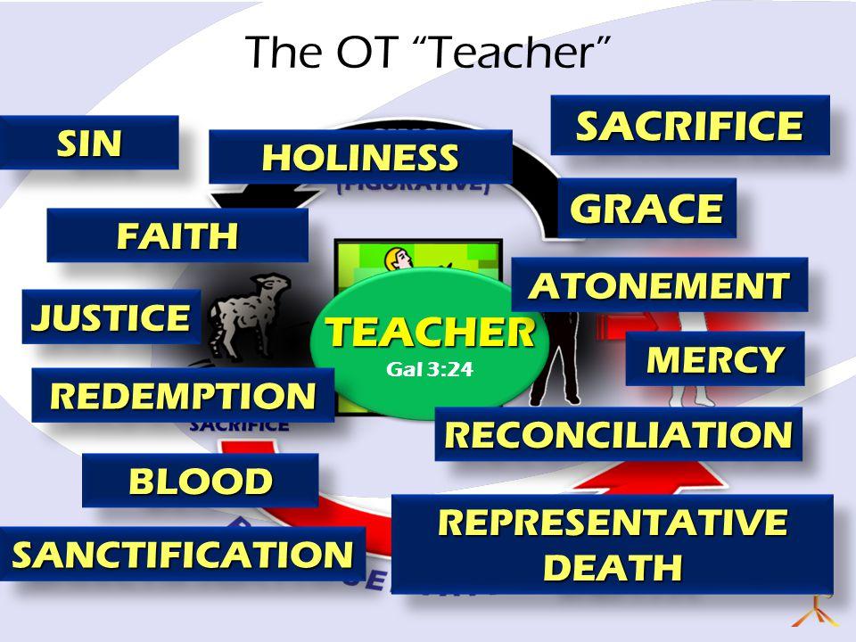 JUSTICEJUSTICE MERCYMERCY The OT Teacher SINSIN SACRIFICESACRIFICE BLOODBLOOD REPRESENTATIVE DEATH TEACHER Gal 3:24TEACHER REDEMPTIONREDEMPTION HOLINESSHOLINESS SANCTIFICATIONSANCTIFICATION GRACEGRACE RECONCILIATIONRECONCILIATION ATONEMENTATONEMENT FAITHFAITH