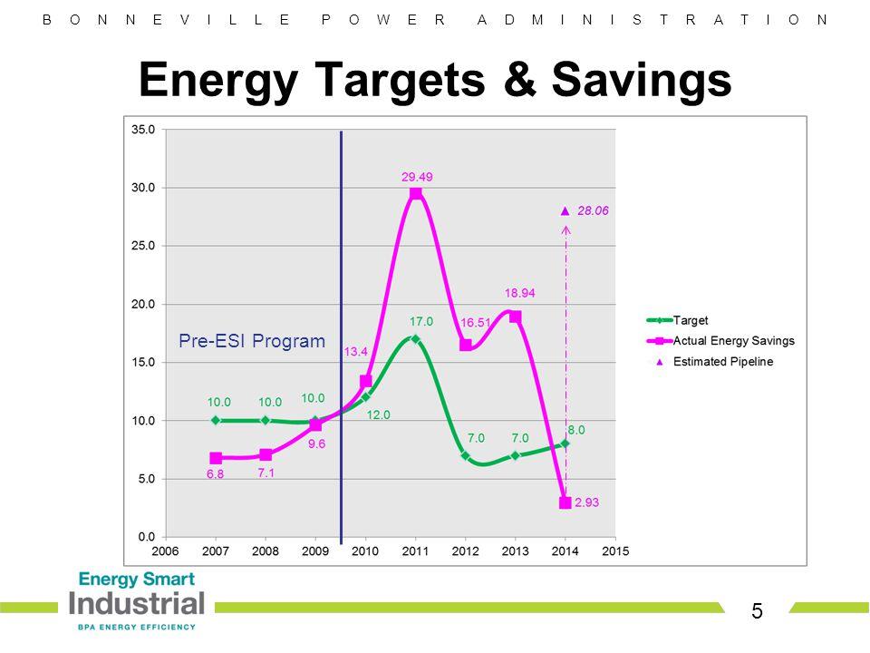 B O N N E V I L L E P O W E R A D M I N I S T R A T I O N 5 Energy Targets & Savings Pre-ESI Program