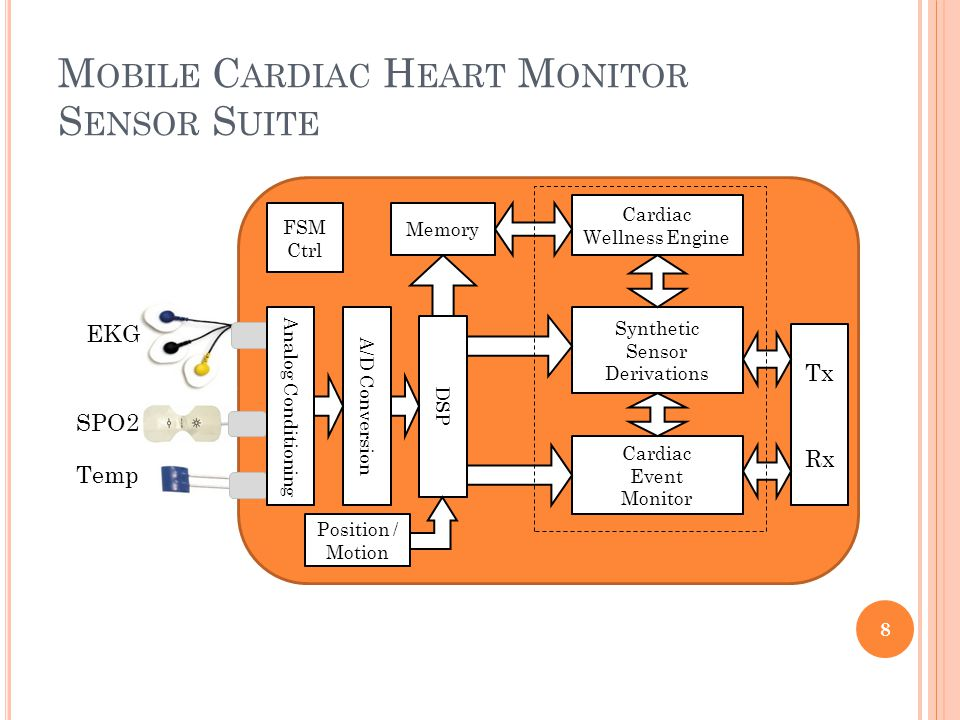 M OBILE C ARDIAC H EART M ONITOR S ENSOR S UITE 8 Synthetic Sensor Derivations Memory Cardiac Wellness Engine Cardiac Event Monitor Tx Rx Position / Motion FSM Ctrl Temp DSP A/D Conversion SPO2 EKG Analog Conditioning