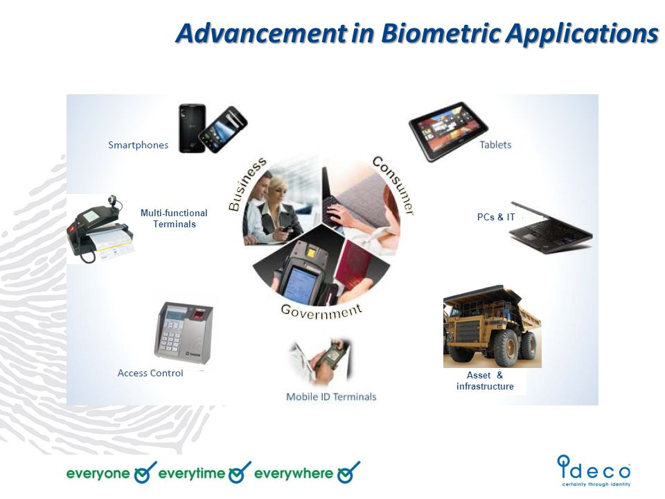 Advancement in Biometric Applications Multi-functional Terminals Asset & infrastructure PCs & IT