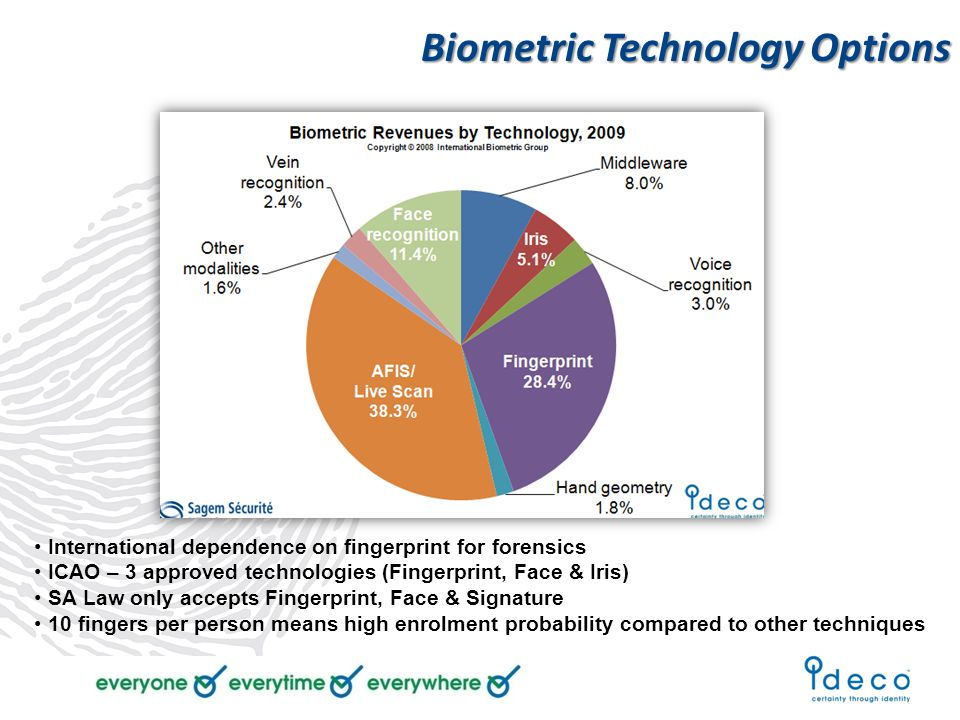 International dependence on fingerprint for forensics ICAO – 3 approved technologies (Fingerprint, Face & Iris) SA Law only accepts Fingerprint, Face & Signature 10 fingers per person means high enrolment probability compared to other techniques Biometric Technology Options