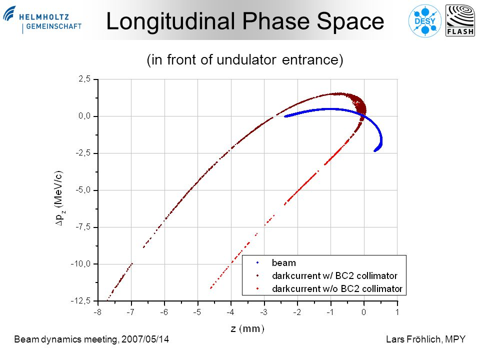 Beam dynamics meeting, 2007/05/14Lars Fröhlich, MPY Longitudinal Phase Space (in front of undulator entrance)