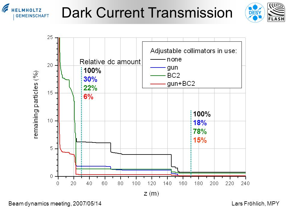 Beam dynamics meeting, 2007/05/14Lars Fröhlich, MPY Dark Current Transmission Relative dc amount 100% 30% 22% 6% 100% 18% 78% 15%