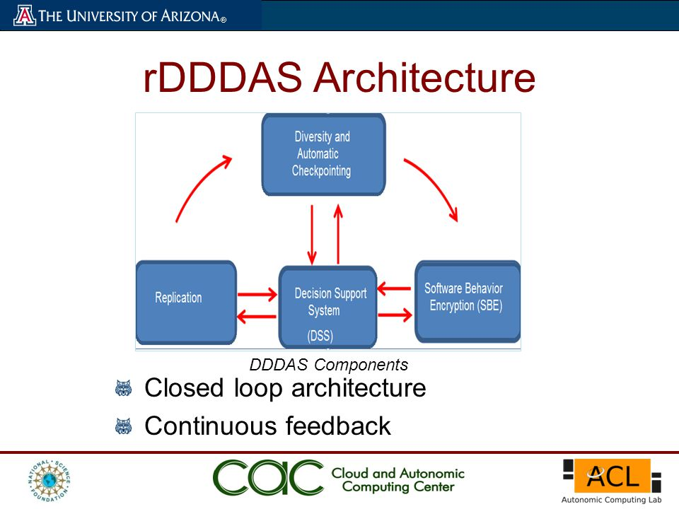 rDDDAS Architecture Closed loop architecture Continuous feedback DDDAS Components