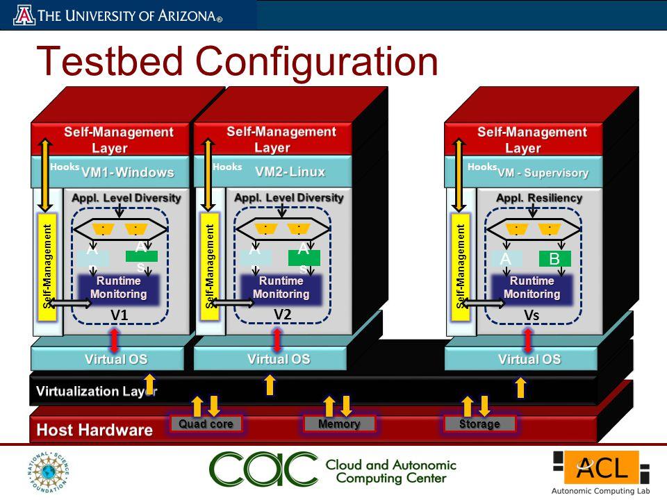 Quad core MemoryStorage Self-Management ApAp AsAs Runtime Monitoring : : V1 Hooks Self-Management ApAp AsAs Runtime Monitoring : : V2 Hooks Self-Management AB Runtime Monitoring : : Vs Hooks Testbed Configuration