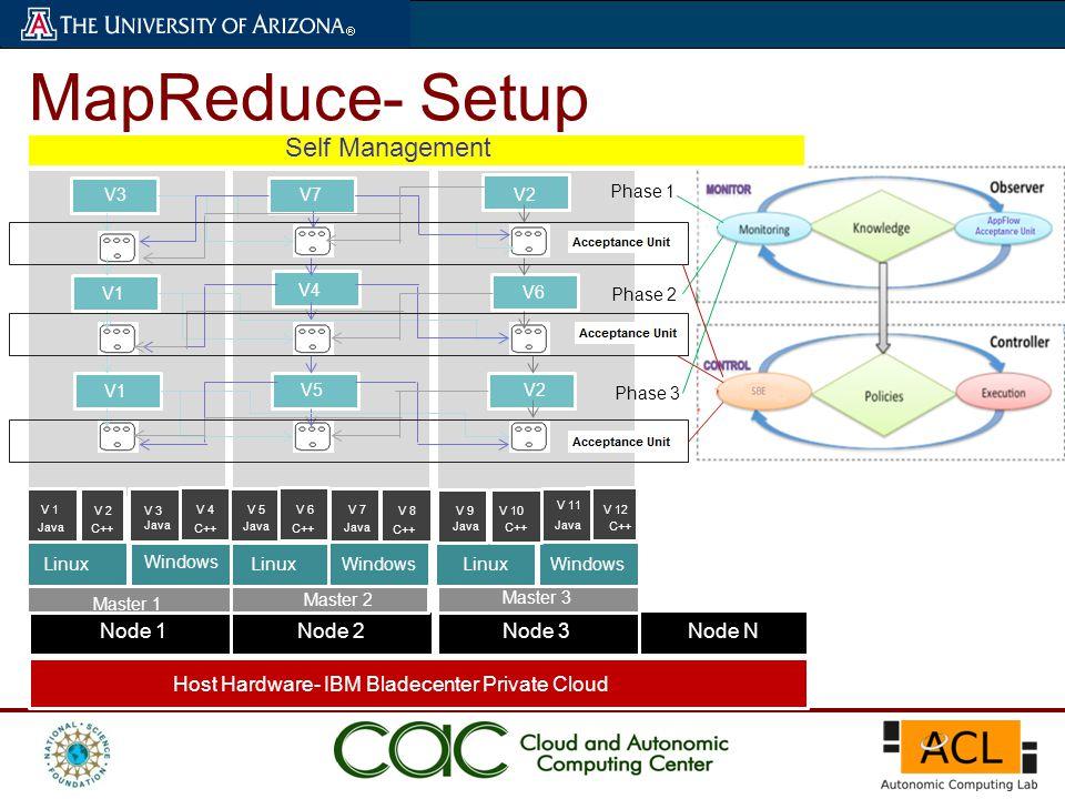 MapReduce- Setup Host Hardware- IBM Bladecenter Private Cloud Node 1 Node 2 Node 3 Node N Linux Windows LinuxWindows Linux Java V 1 Java C++ V 2V 3 V 4V 5V 6V 7 V 8V 9V 10 V 11 V 12 V3 V1 V7 V4 V5 V2 V6 V2 Phase 1 Phase 2 Phase 3 Self Management Master 1 Master 2 Master 3