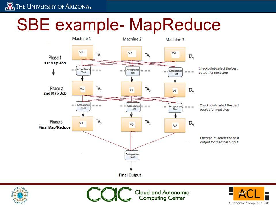 SBE example- MapReduce