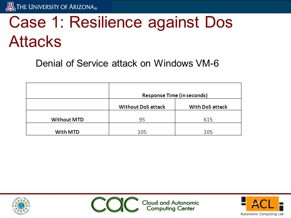 Case 1: Resilience against Dos Attacks Denial of Service attack on Windows VM-6 Response Time (in seconds) Without DoS attackWith DoS attack Without M