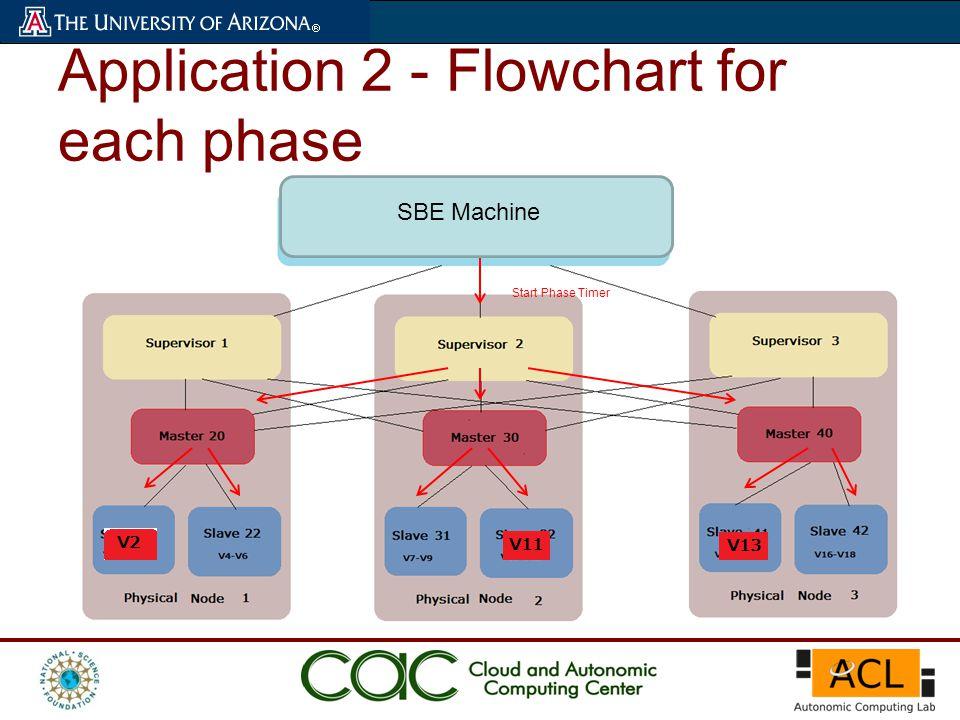 Application 2 - Flowchart for each phase Start Phase Timer SBE Machine