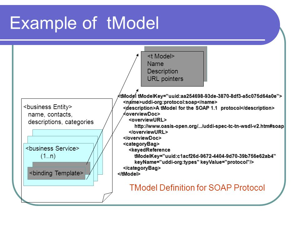 Example of tModel name, contacts, descriptions, categories (1..n) Name Description URL pointers uddi-org:protocol:soap A tModel for the SOAP 1.1 protocol uddi-org:protocol:soap A tModel for the SOAP 1.1 protocol http://www.oasis-open.org/.../uddi-spec-tc-tn-wsdl-v2.htm#soap http://www.oasis-open.org/.../uddi-spec-tc-tn-wsdl-v2.htm#soap <keyedReference <keyedReference tModelKey= uuid:c1acf26d-9672-4404-9d70-39b756e62ab4 tModelKey= uuid:c1acf26d-9672-4404-9d70-39b756e62ab4 keyName= uddi-org:types keyValue= protocol /> keyName= uddi-org:types keyValue= protocol /> </tModel> TModel Definition for SOAP Protocol