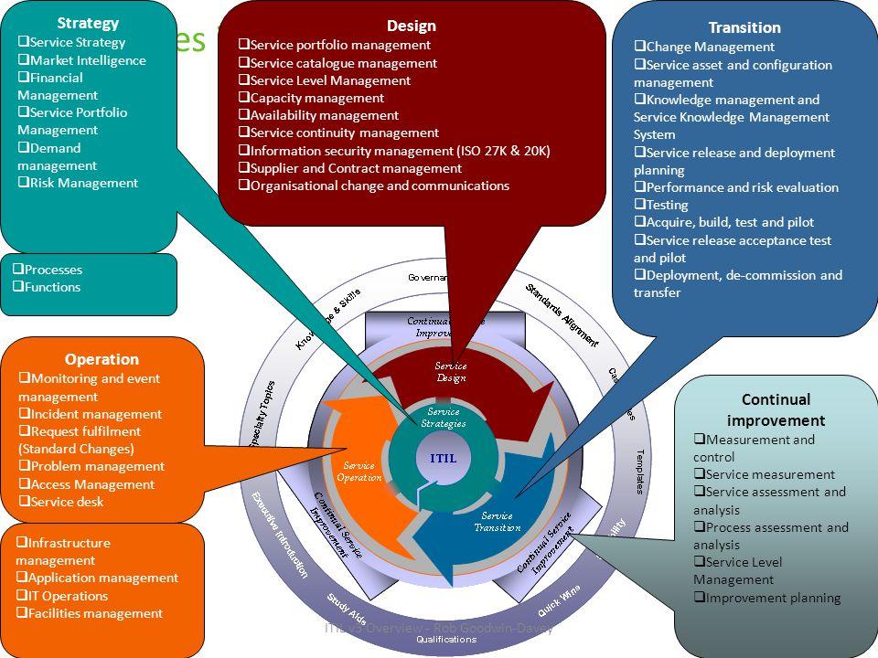 Processes inside ITIL Strategy  Service Strategy  Market Intelligence  Financial Management  Service Portfolio Management  Demand management  Ri