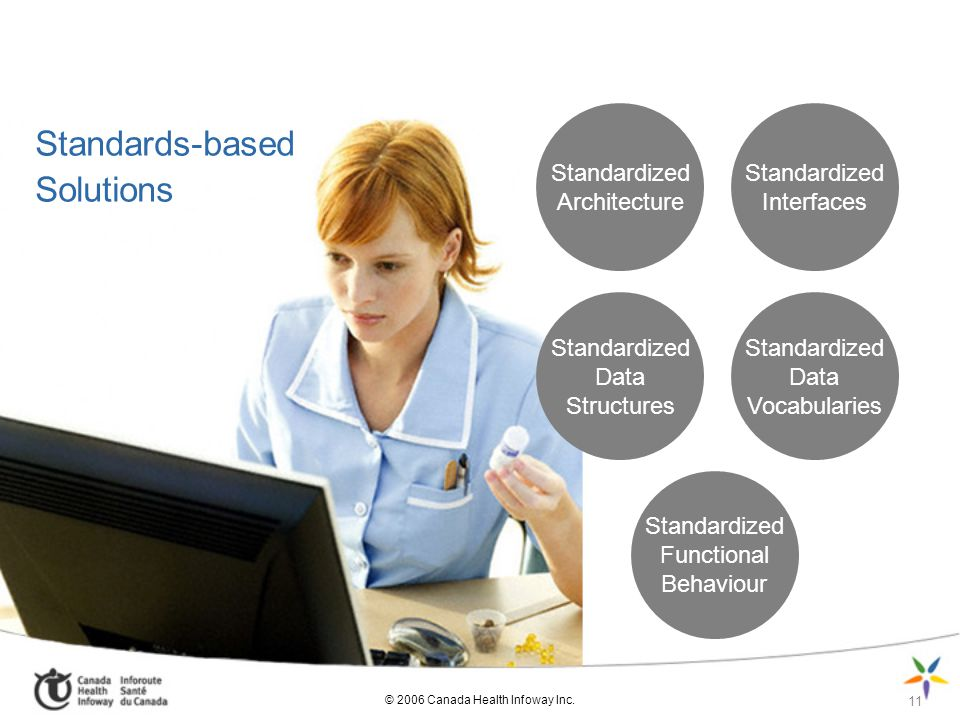 Standards-based Solutions Standardized Architecture Standardized Interfaces Standardized Data Structures Standardized Data Vocabularies Standardized Functional Behaviour 11 © 2006 Canada Health Infoway Inc.