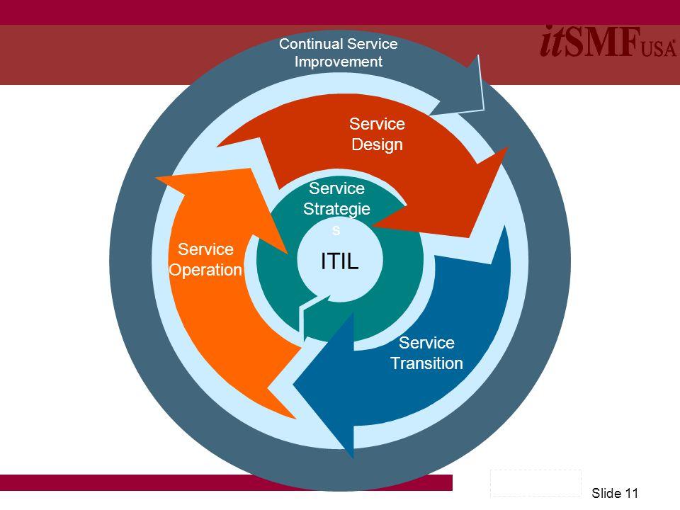 Slide 11 ITIL Service Strategie s Continual Service Improvement Service Operation Service Design Service Transition