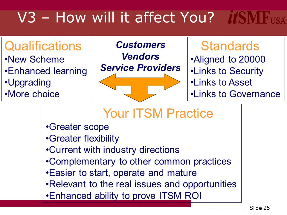 Slide 25 Qualifications New Scheme Enhanced learning Upgrading More choice Standards Aligned to 20000 Links to Security Links to Asset Links to Governance Your ITSM Practice Greater scope Greater flexibility Current with industry directions Complementary to other common practices Easier to start, operate and mature Relevant to the real issues and opportunities Enhanced ability to prove ITSM ROI Customers Vendors Service Providers V3 – How will it affect You?