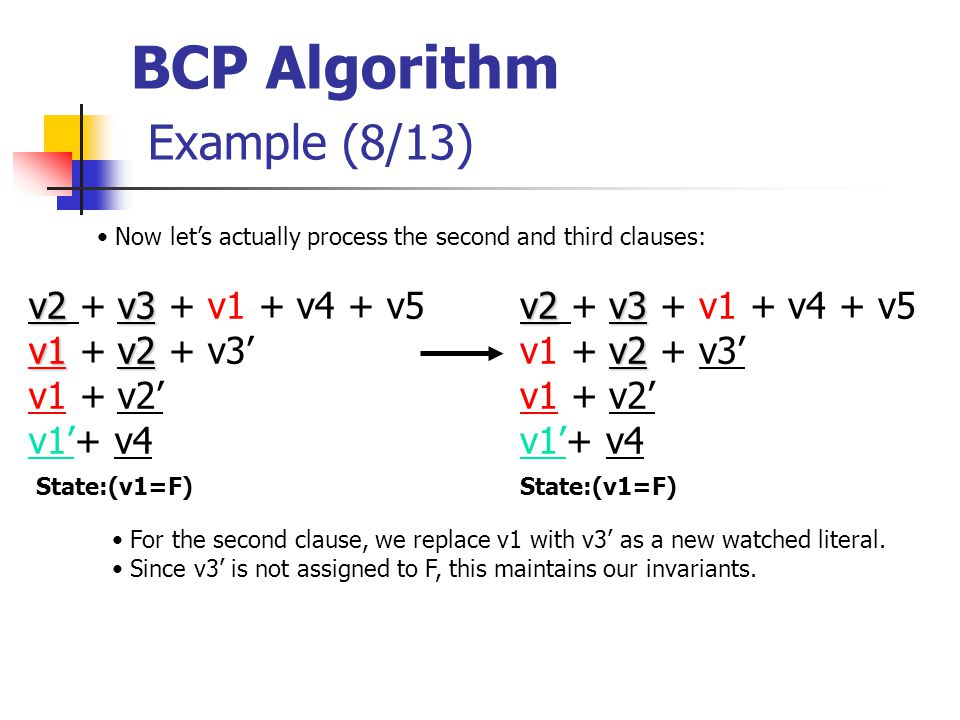 BCP Algorithm Example (8/13) v2v3 v2 + v3 + v1 + v4 + v5 v2 v1 + v2 + v3' v1 + v2' v1'+ v4 State:(v1=F) Now let's actually process the second and third clauses: For the second clause, we replace v1 with v3' as a new watched literal.