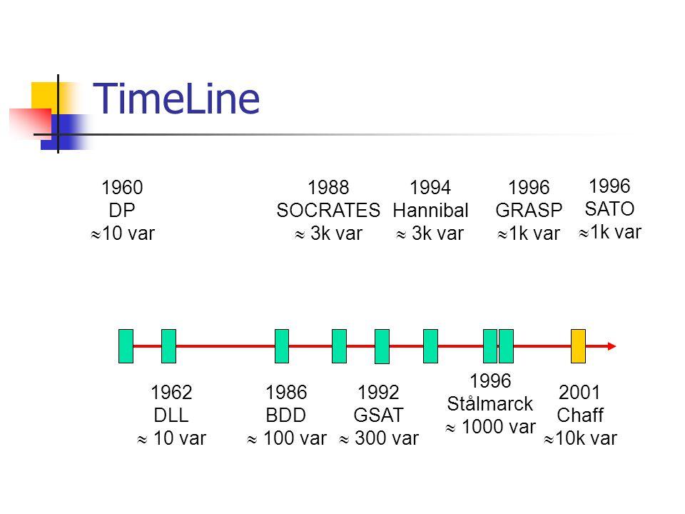 TimeLine 1986 BDD  100 var 1992 GSAT  300 var 1996 Stålmarck  1000 var 1996 GRASP  1k var 1960 DP  10 var 1988 SOCRATES  3k var 1994 Hannibal  3k var 1962 DLL  10 var 2001 Chaff  10k var 1996 SATO  1k var