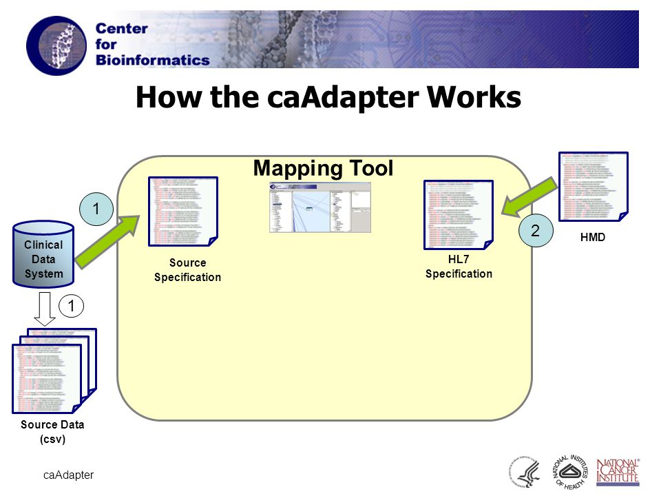6 caAdapter How the caAdapter Works Source Specification HL7 Specification 1 Clinical Data System 1 Mapping Tool HMD 2 Source Data (csv)