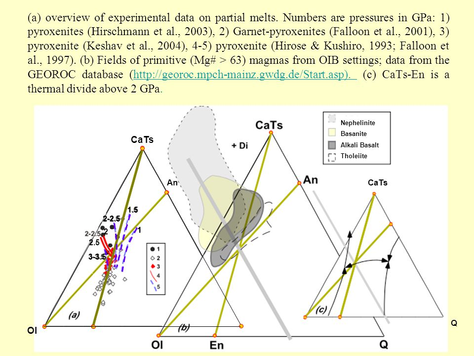 (a) overview of experimental data on partial melts. Numbers are pressures in GPa: 1) pyroxenites (Hirschmann et al., 2003), 2) Garnet-pyroxenites (Fal