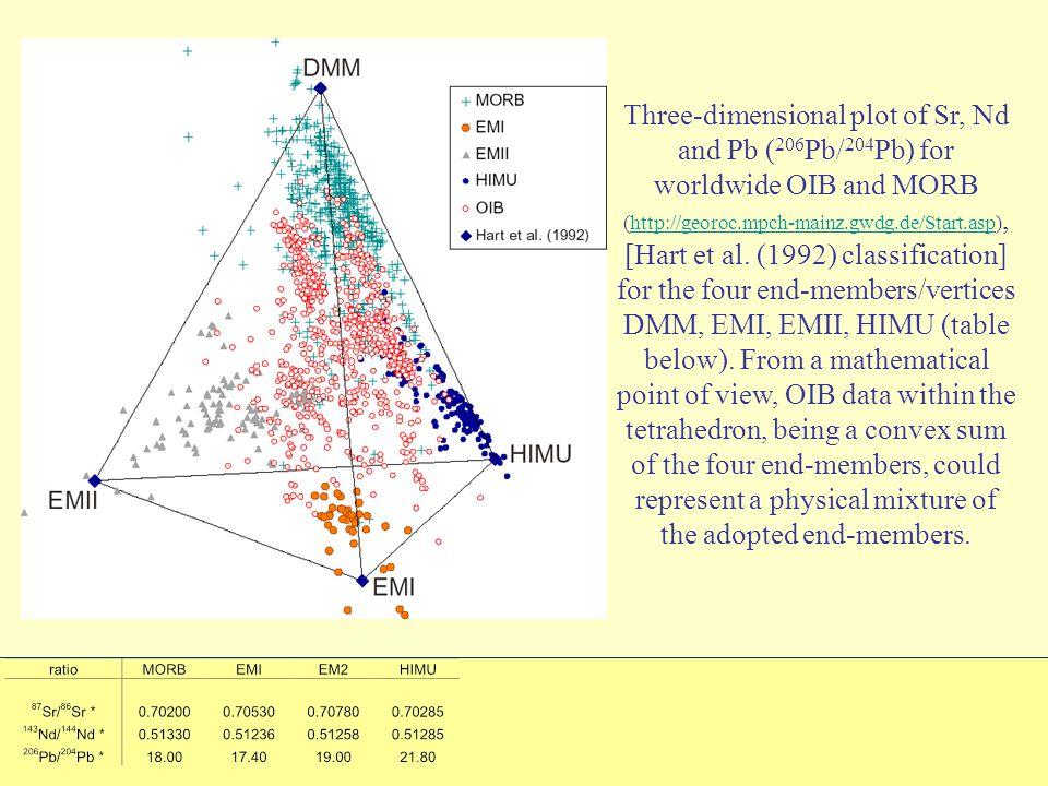 Three-dimensional plot of Sr, Nd and Pb ( 206 Pb/ 204 Pb) for worldwide OIB and MORB (http://georoc.mpch-mainz.gwdg.de/Start.asp), [Hart et al.