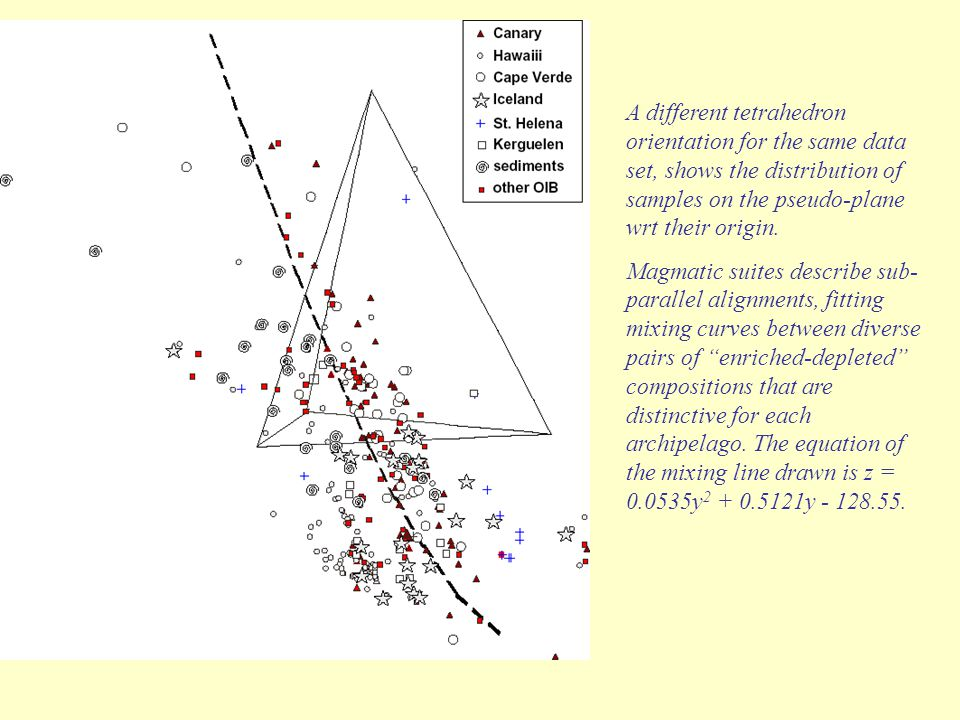 A different tetrahedron orientation for the same data set, shows the distribution of samples on the pseudo-plane wrt their origin. Magmatic suites des