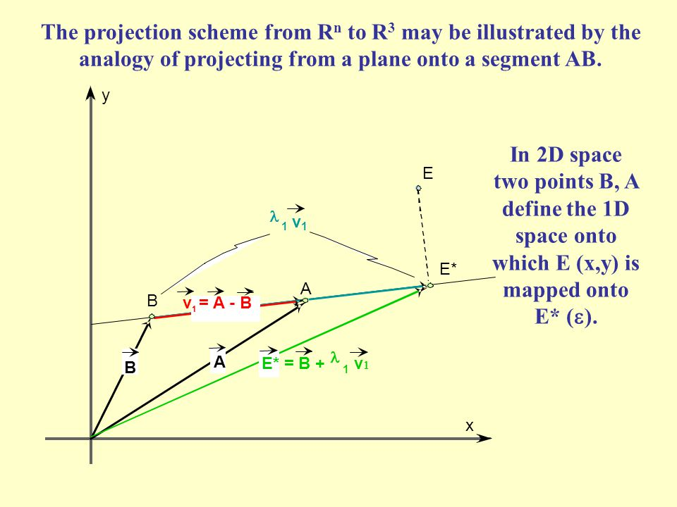 y x A B E E* B A = B + 1 v  1 v 1 v 1 = A - B The projection scheme from R n to R 3 may be illustrated by the analogy of projecting from a plane onto