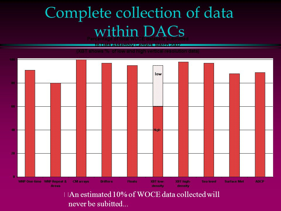 Complete collection of data within DACs • An estimated 10% of WOCE data collected will never be subitted...