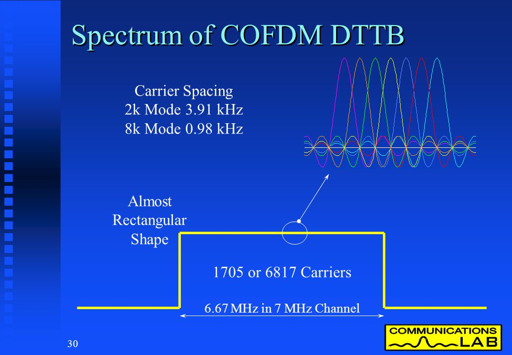 29 COFDM - Orthogonal Carriers Frequency