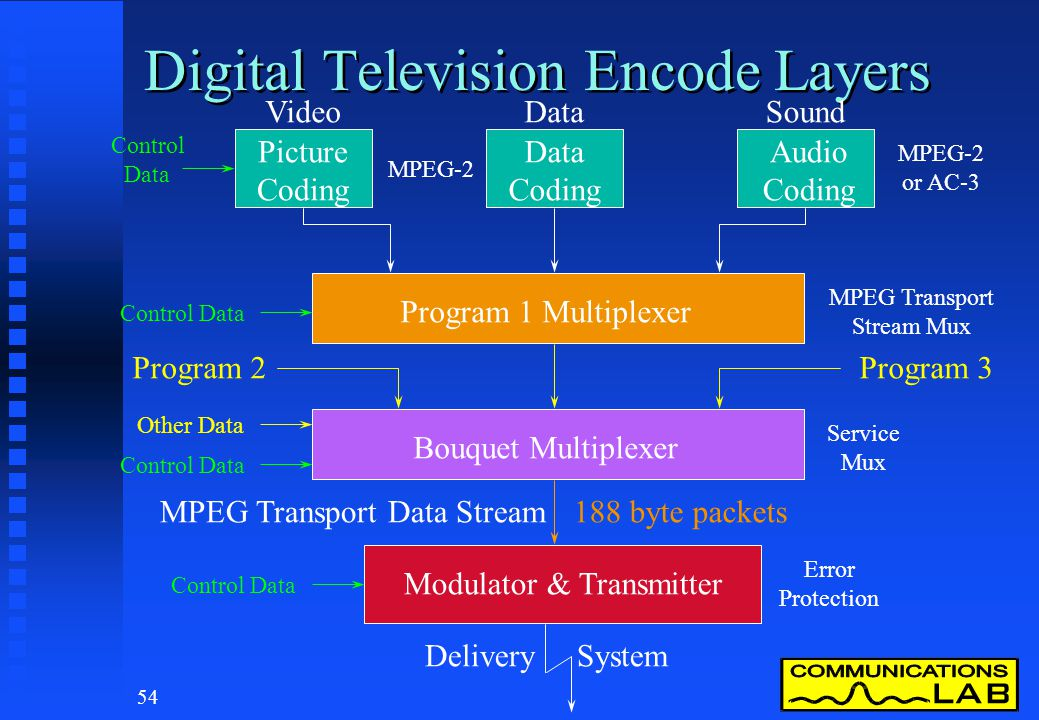 53 Digital Terrestrial TV - Layers... provide clean interface points.... Picture Layer Video Compression Layer Transport Layer Transmission Layer MPEG