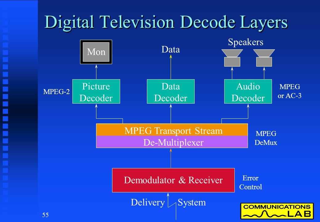 54 Digital Television Encode Layers Program 1 Multiplexer Bouquet Multiplexer Modulator & Transmitter Picture Coding Audio Coding Data Coding Program